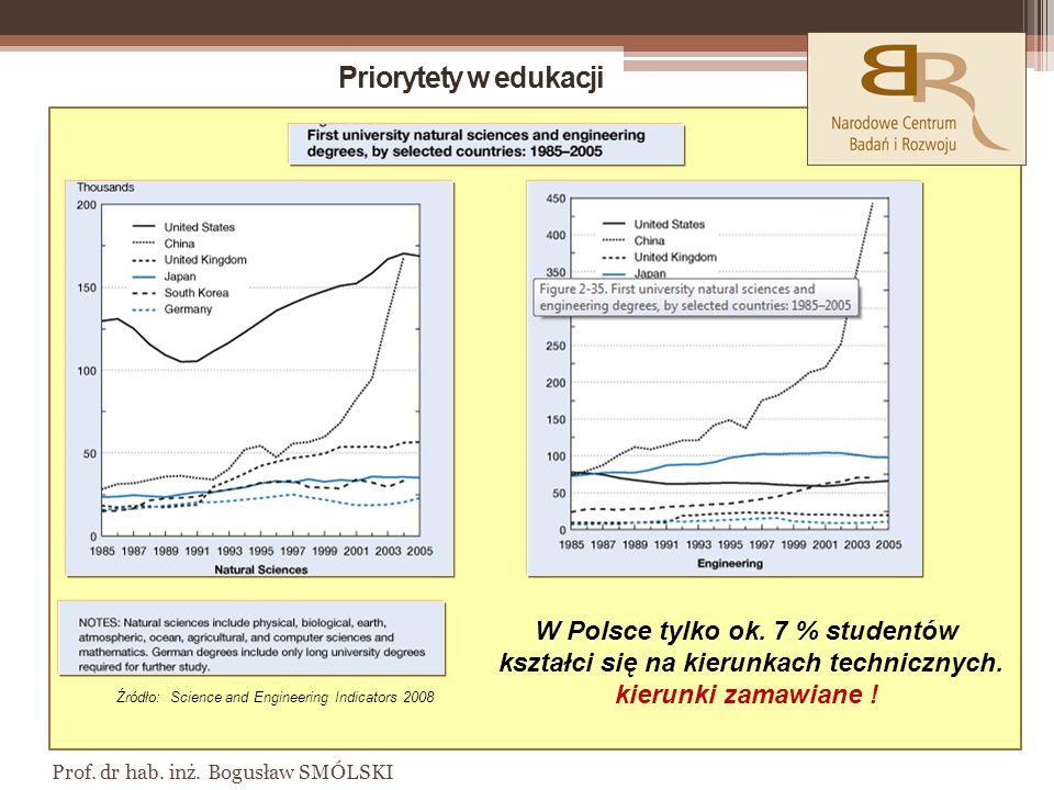 Priorytety w edukacji W Polsce tylko ok. 7 % studentów kształci się na kierunkach technicznych. kierunki zamawiane !