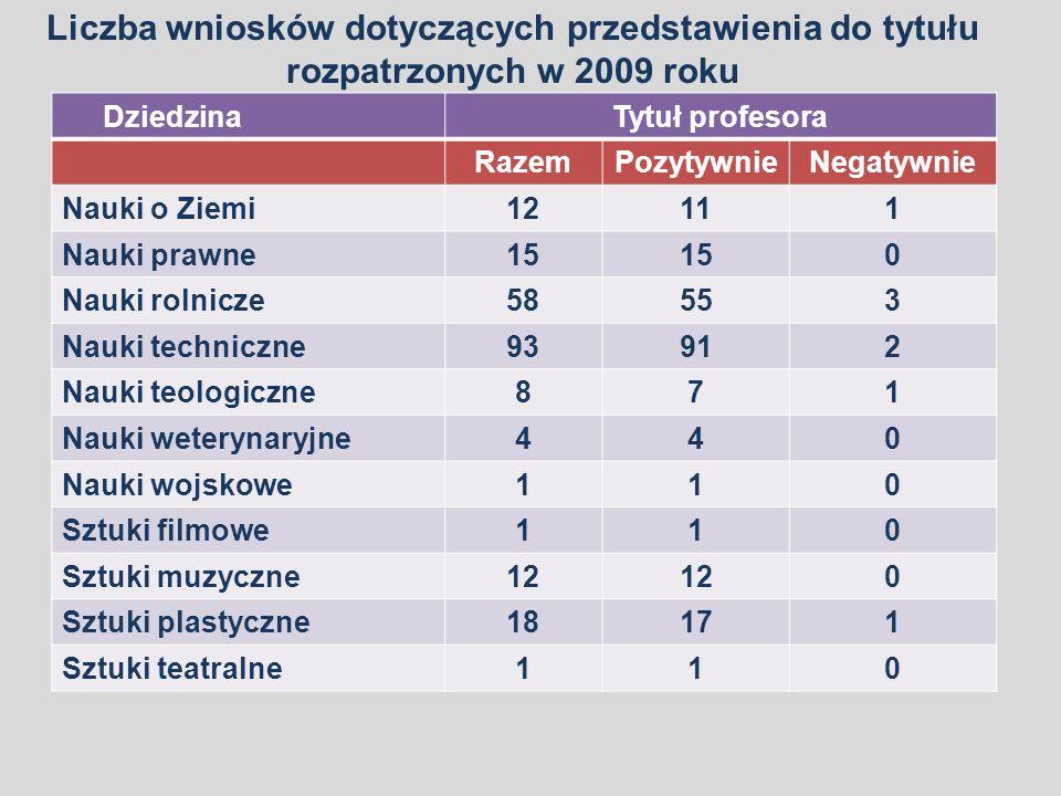 Liczba wniosków dotyczących przedstawienia do tytułu rozpatrzonych w 2009 roku