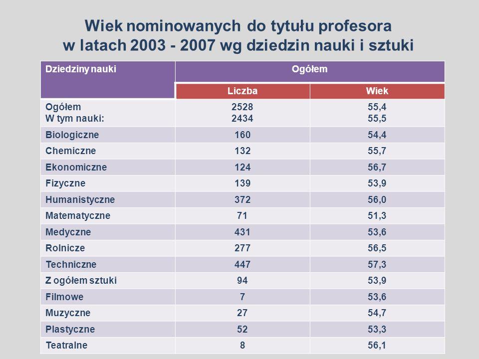 Wiek nominowanych do tytułu profesora w latach 2003 - 2007 wg dziedzin nauki i sztuki