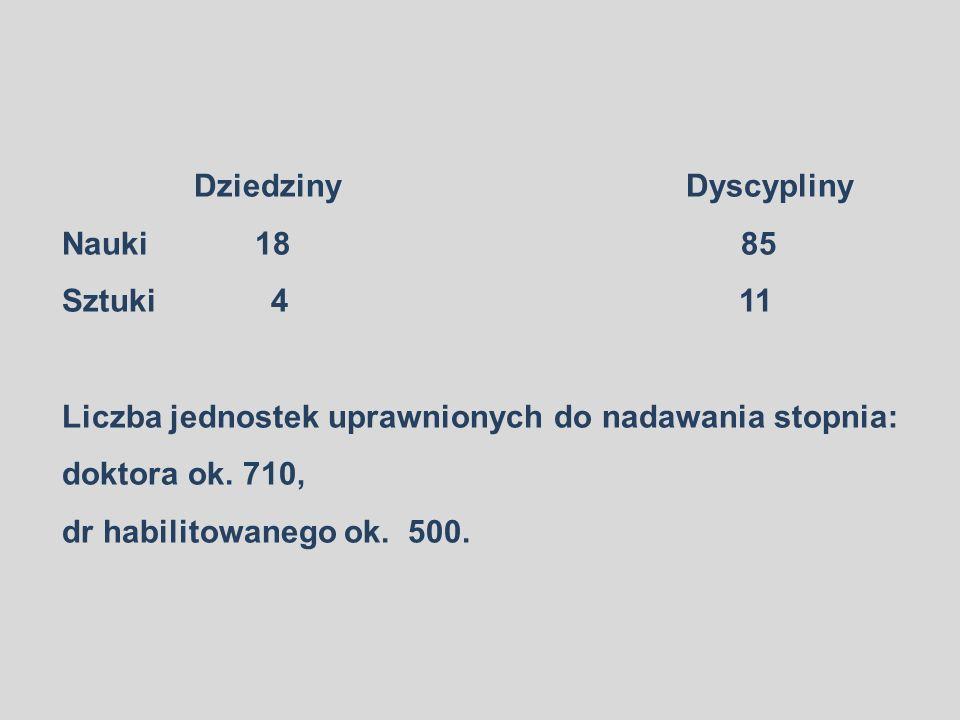 Dziedziny Dyscypliny Nauki 18 85.