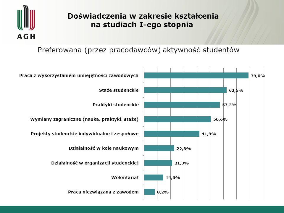 Doświadczenia w zakresie kształcenia na studiach I-ego stopnia