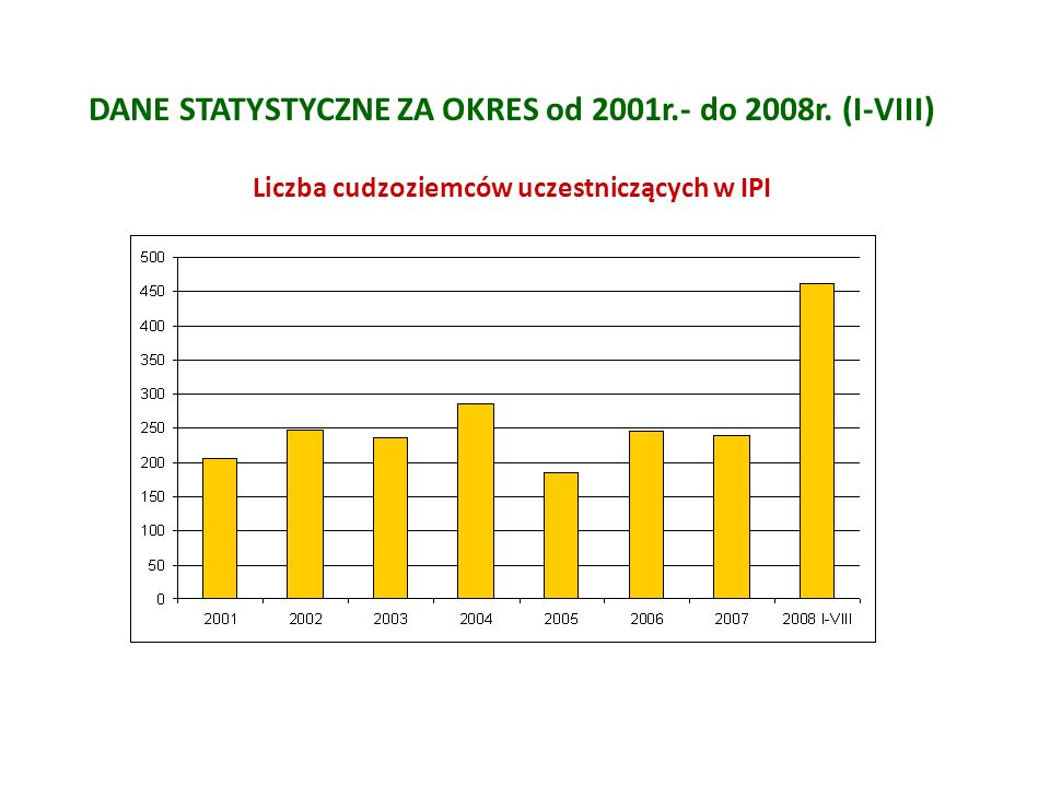 DANE STATYSTYCZNE ZA OKRES od 2001r.- do 2008r. (I-VIII)