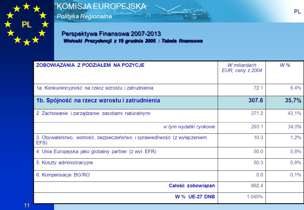 PL Perspektywa Finansowa 2007-2013 Wnioski Prezydencji z 19 grudnia 2005 : Tabela finansowa. ZOBOWIĄZANIA Z PODZIAŁEM NA POZYCJE.