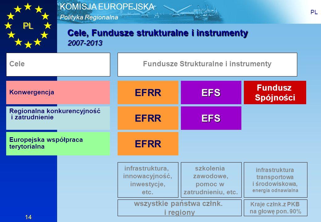 Fundusze Strukturalne i instrumenty