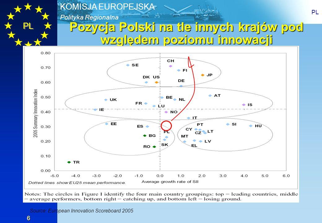 Pozycja Polski na tle innych krajów pod względem poziomu innowacji