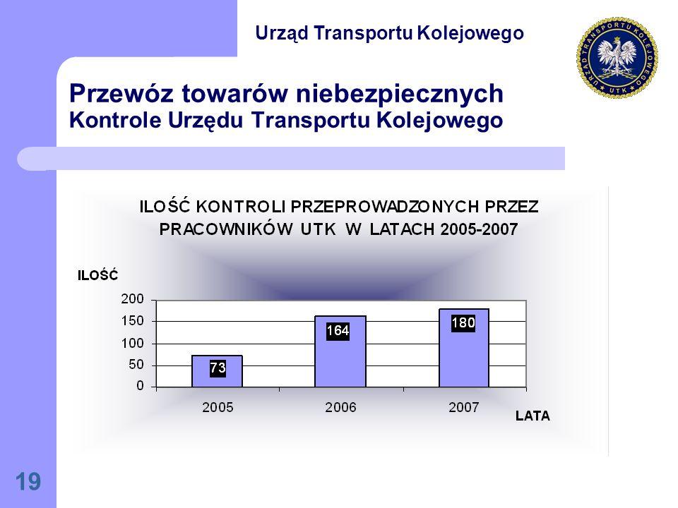 Przewóz towarów niebezpiecznych Kontrole Urzędu Transportu Kolejowego