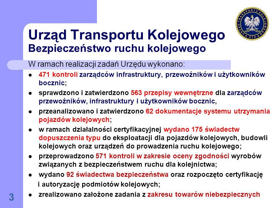 Urząd Transportu Kolejowego Bezpieczeństwo ruchu kolejowego