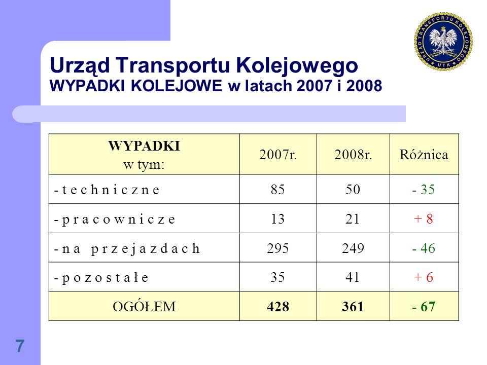 Urząd Transportu Kolejowego WYPADKI KOLEJOWE w latach 2007 i 2008