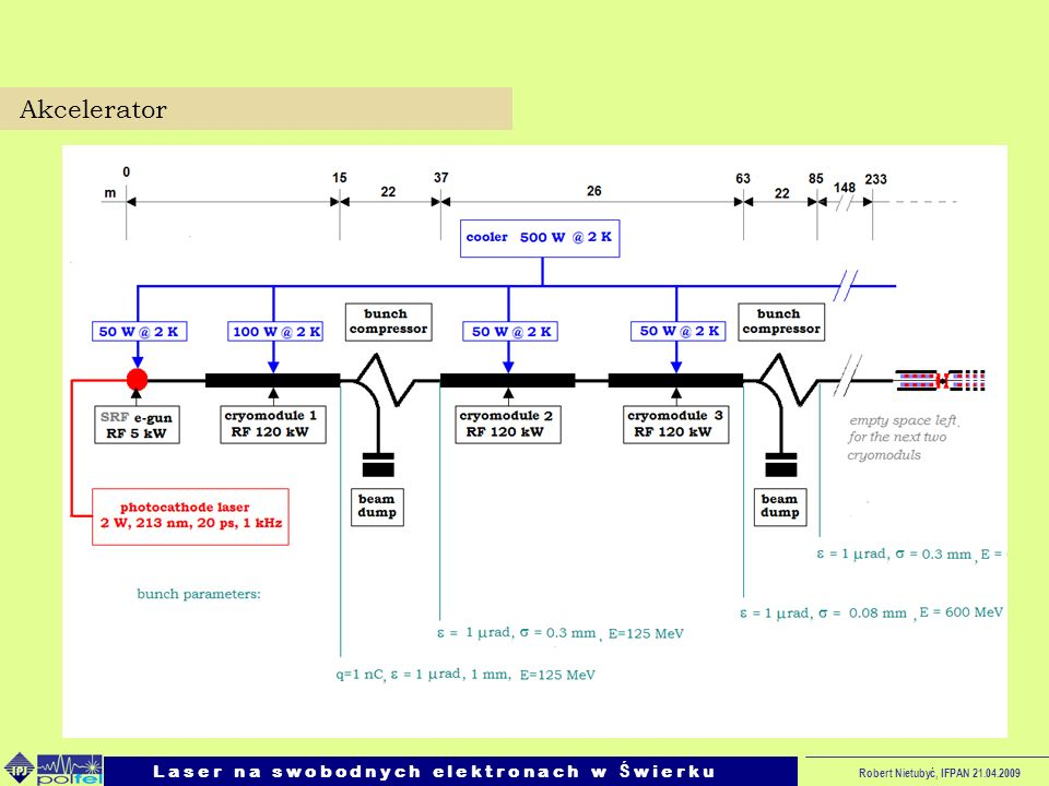 Akcelerator L a s e r n a s w o b o d n y c h e l e k t r o n a c h w Ś w i e r k u.