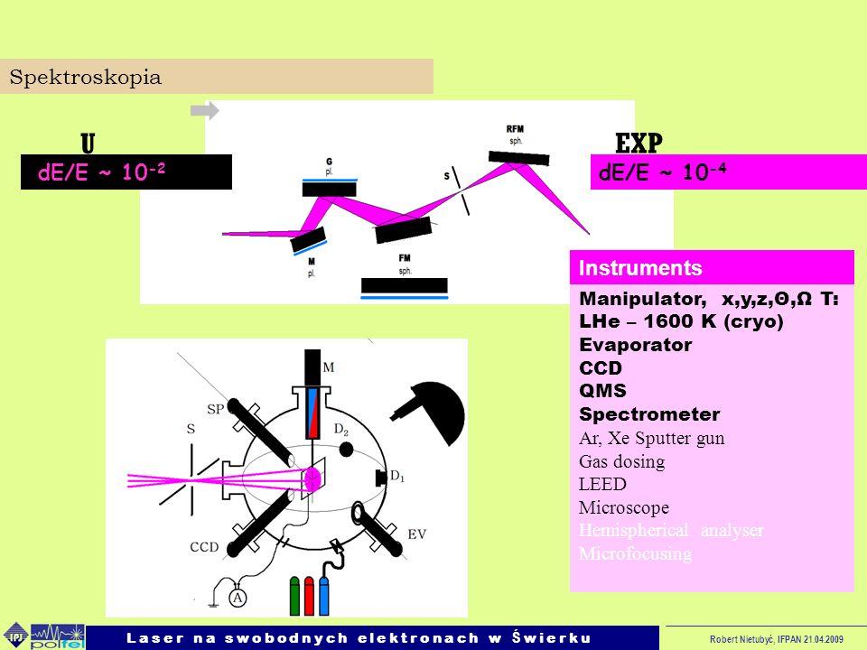 U EXP Spektroskopia dE/E ~ 10-2 dE/E ~ 10-4 Instruments