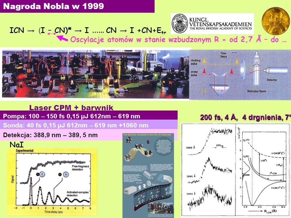 Nagroda Nobla w 1999 ICN → (I – CN)* → I  CN → I +CN+Etr