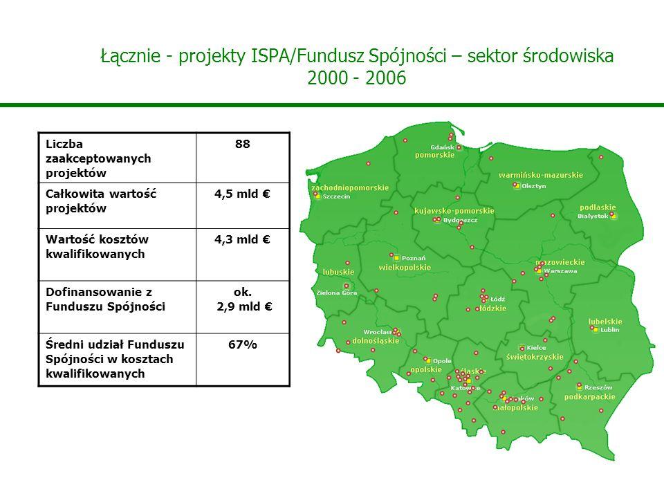 Łącznie - projekty ISPA/Fundusz Spójności – sektor środowiska 2000 - 2006
