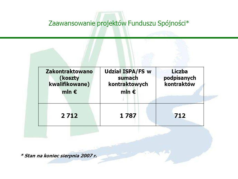 Zaawansowanie projektów Funduszu Spójności*