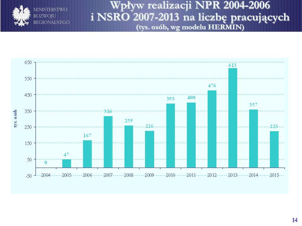 Wpływ realizacji NPR 2004-2006 i NSRO 2007-2013 na liczbę pracujących (tys. osób, wg modelu HERMIN)
