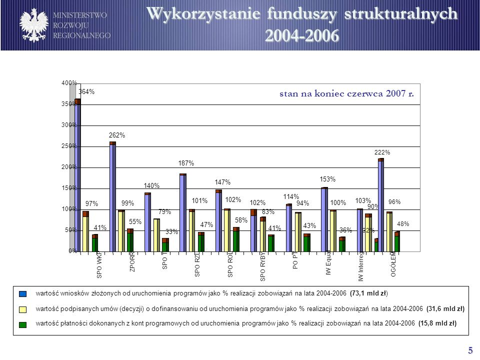 Wykorzystanie funduszy strukturalnych 2004-2006