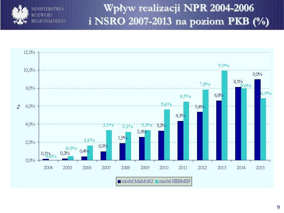 Wpływ realizacji NPR 2004-2006 i NSRO 2007-2013 na poziom PKB (%)