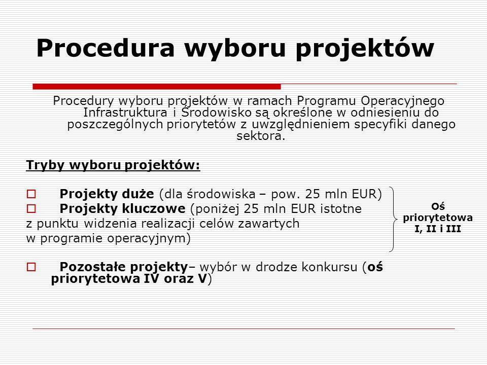 Procedura wyboru projektów