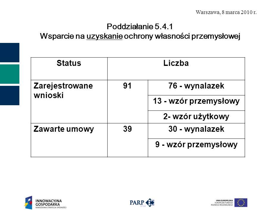Poddziałanie 5.4.1 Wsparcie na uzyskanie ochrony własności przemysłowej