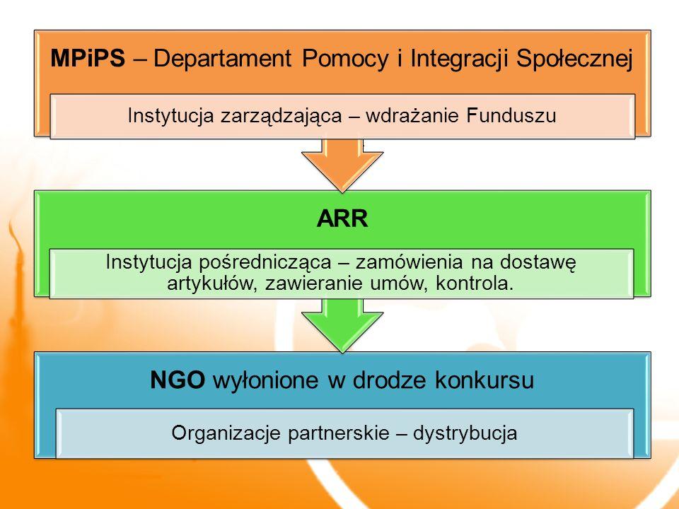 MPiPS – Departament Pomocy i Integracji Społecznej