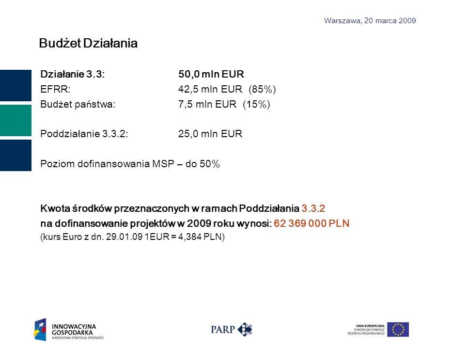 Budżet Działania Działanie 3.3: 50,0 mln EUR EFRR: 42,5 mln EUR (85%)