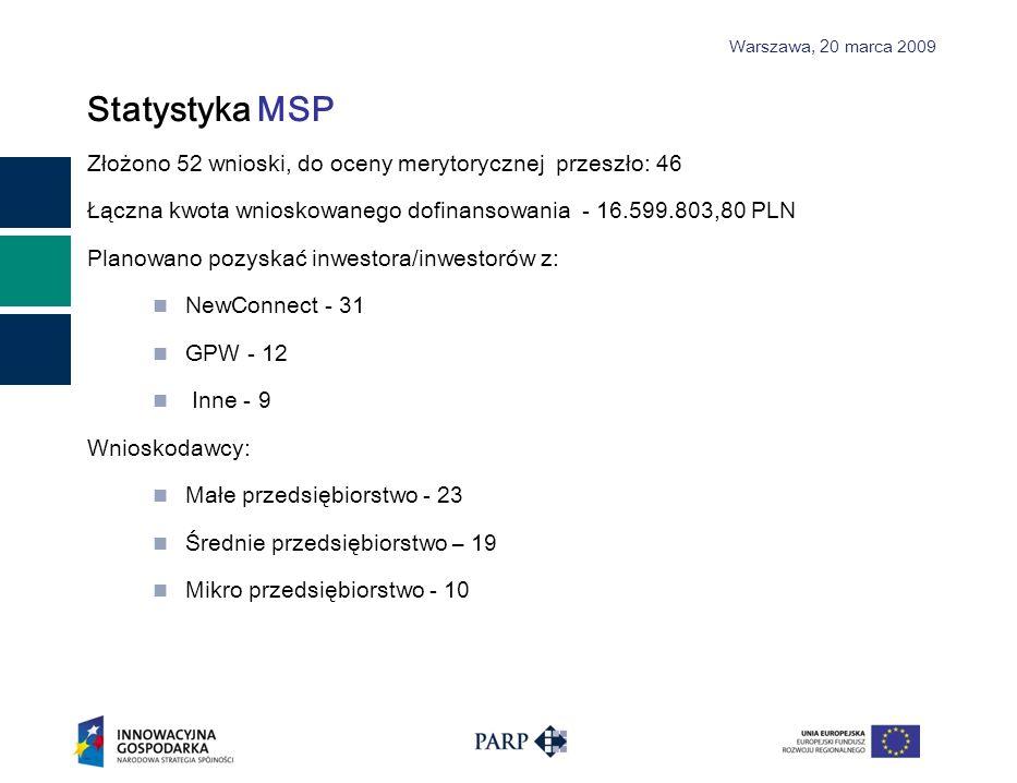 Statystyka MSP Złożono 52 wnioski, do oceny merytorycznej przeszło: 46