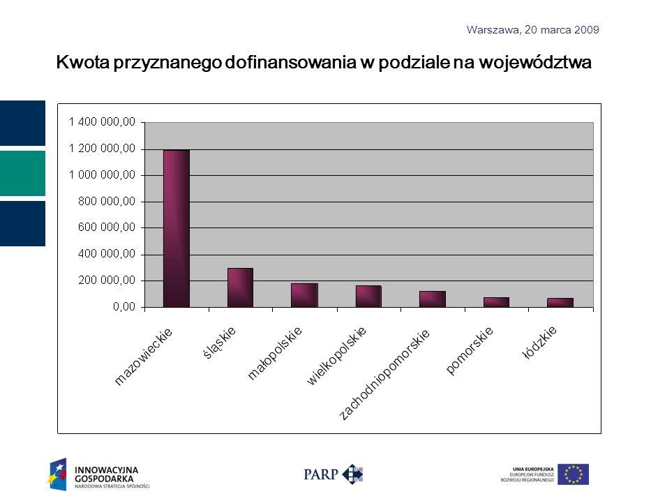 Kwota przyznanego dofinansowania w podziale na województwa