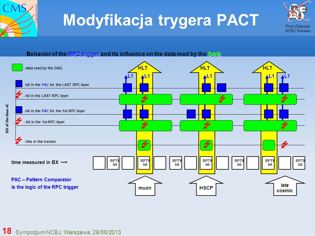 Modyfikacja trygera PACT