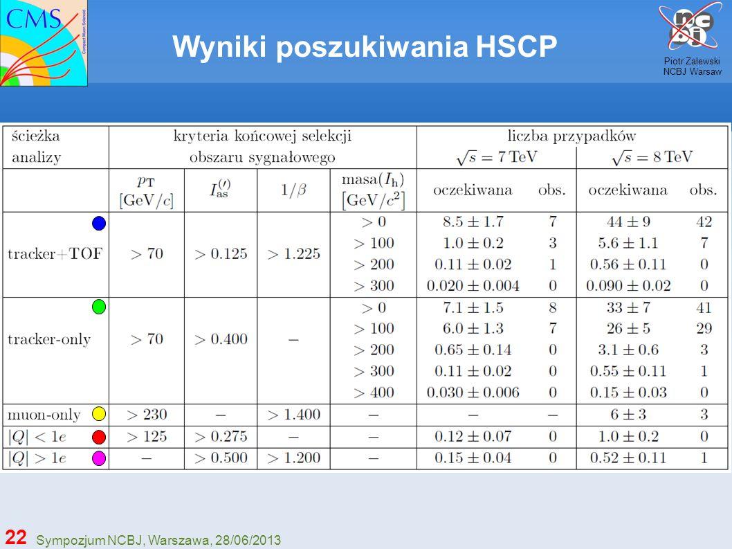 Wyniki poszukiwania HSCP