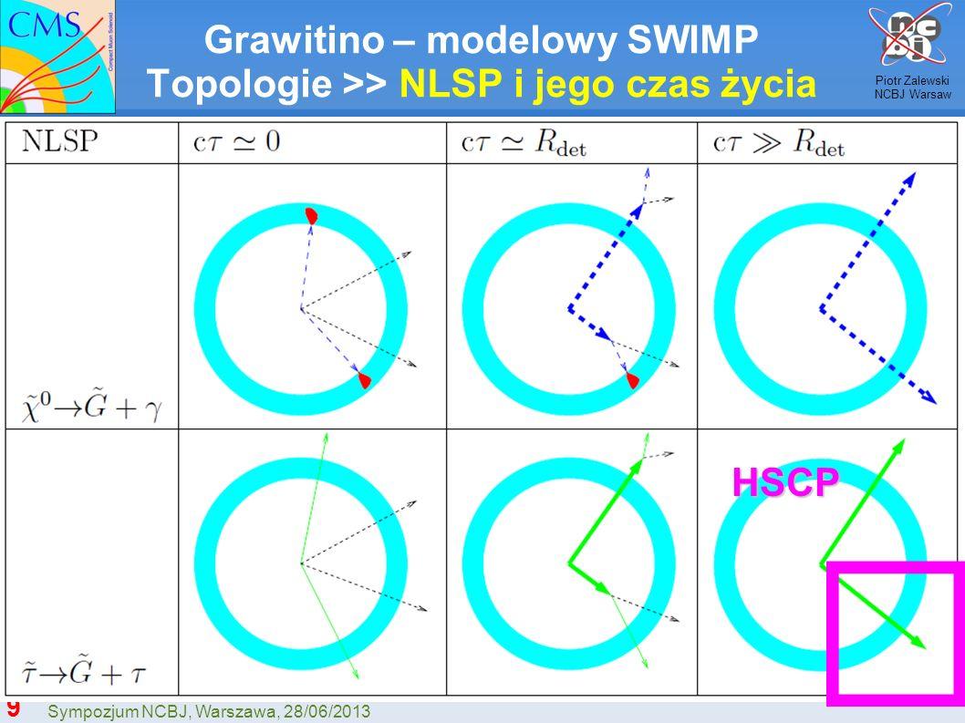 Grawitino – modelowy SWIMP Topologie >> NLSP i jego czas życia
