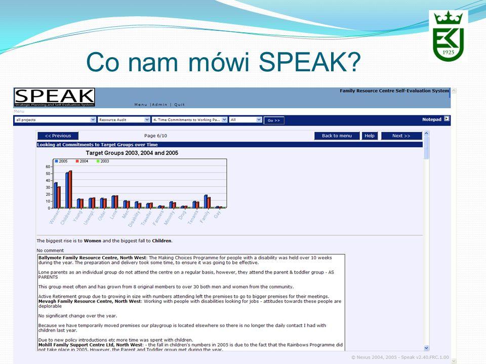 Co nam mówi SPEAK