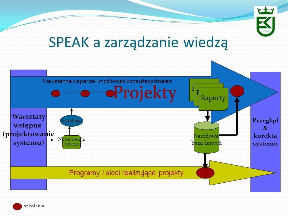 SPEAK a zarządzanie wiedzą