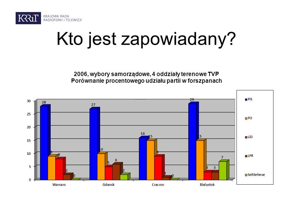 Kto jest zapowiadany 2006, wybory samorządowe, 4 oddziały terenowe TVP Porównanie procentowego udziału partii w forszpanach.