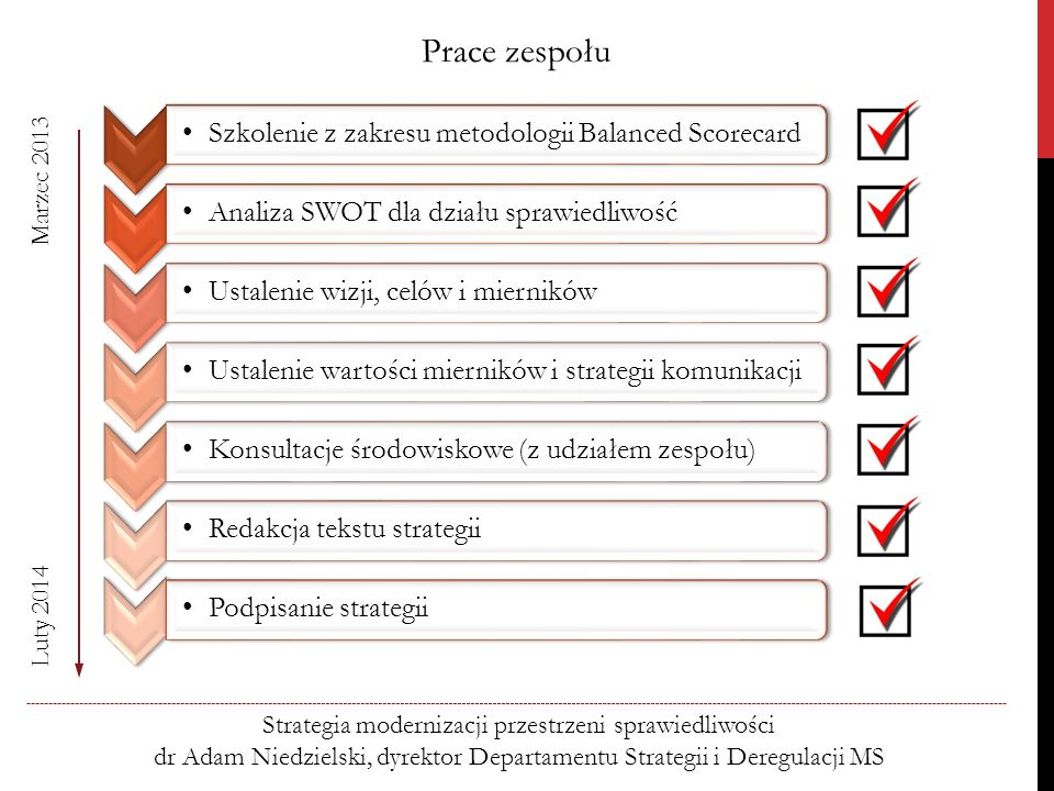 Prace zespołu Szkolenie z zakresu metodologii Balanced Scorecard