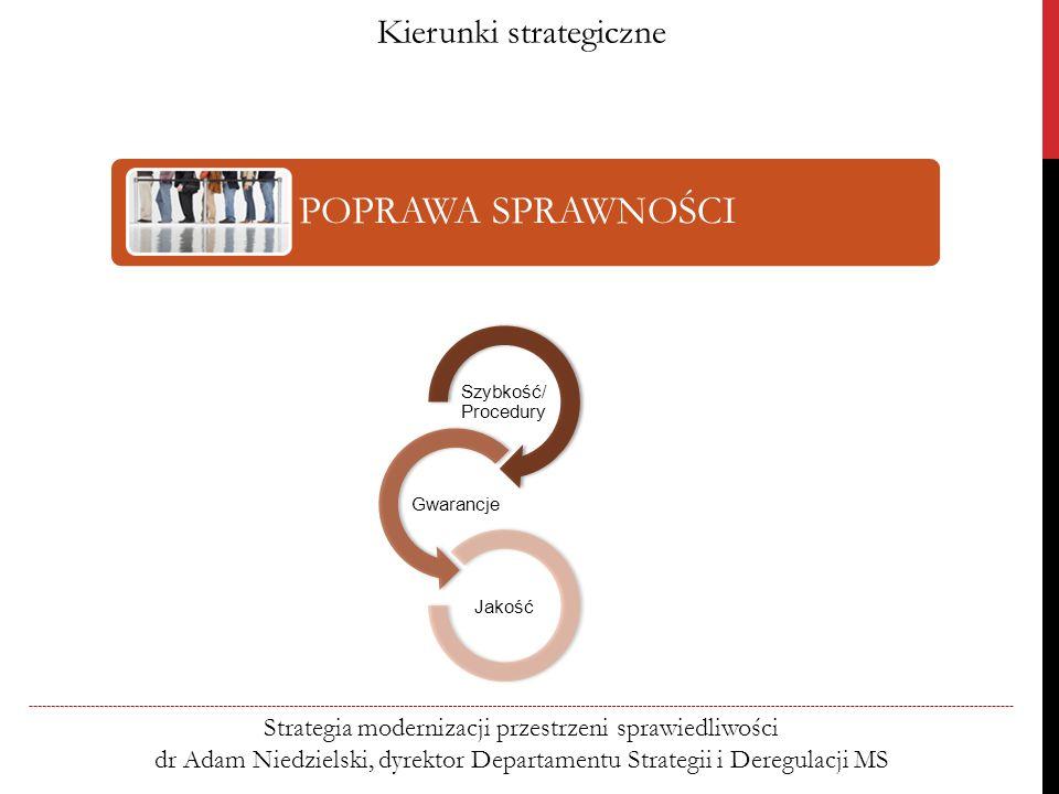POPRAWA SPRAWNOŚCI Kierunki strategiczne