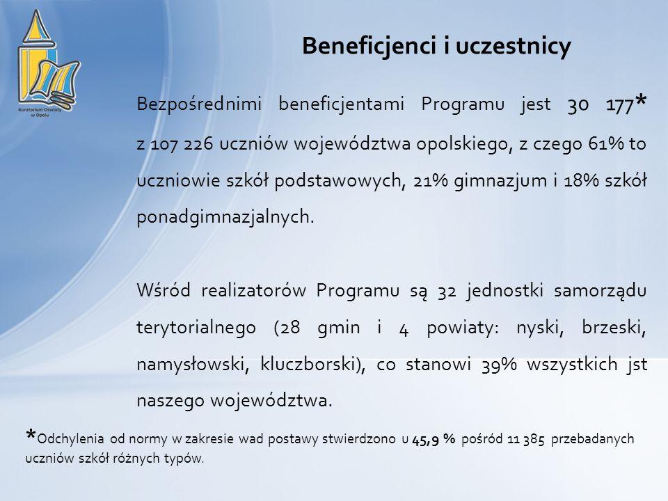 Beneficjenci i uczestnicy