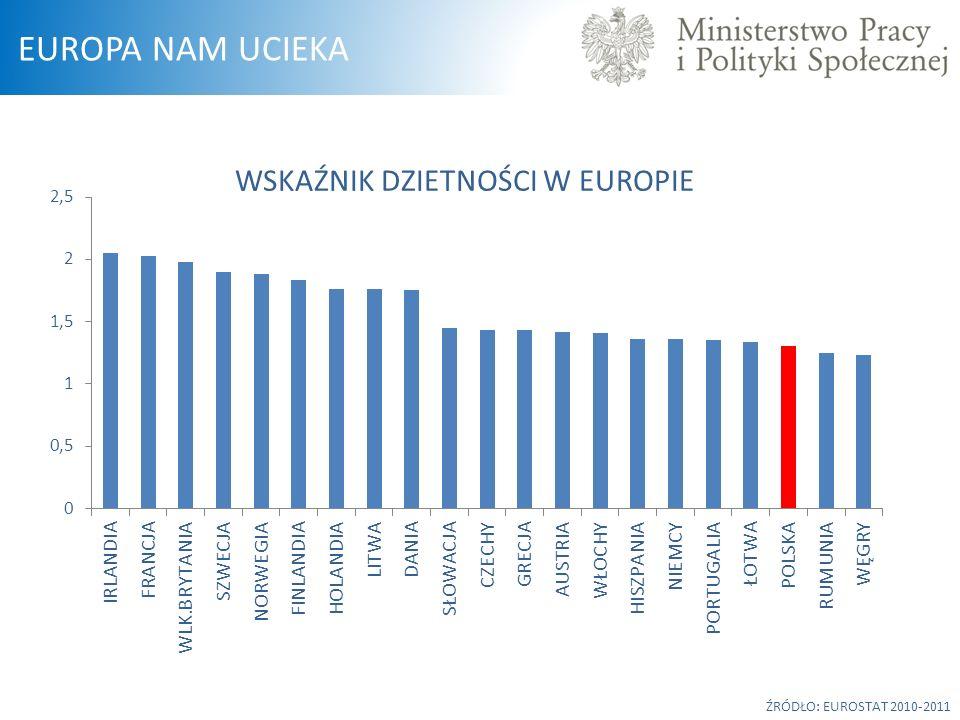 WSKAŹNIK DZIETNOŚCI W EUROPIE
