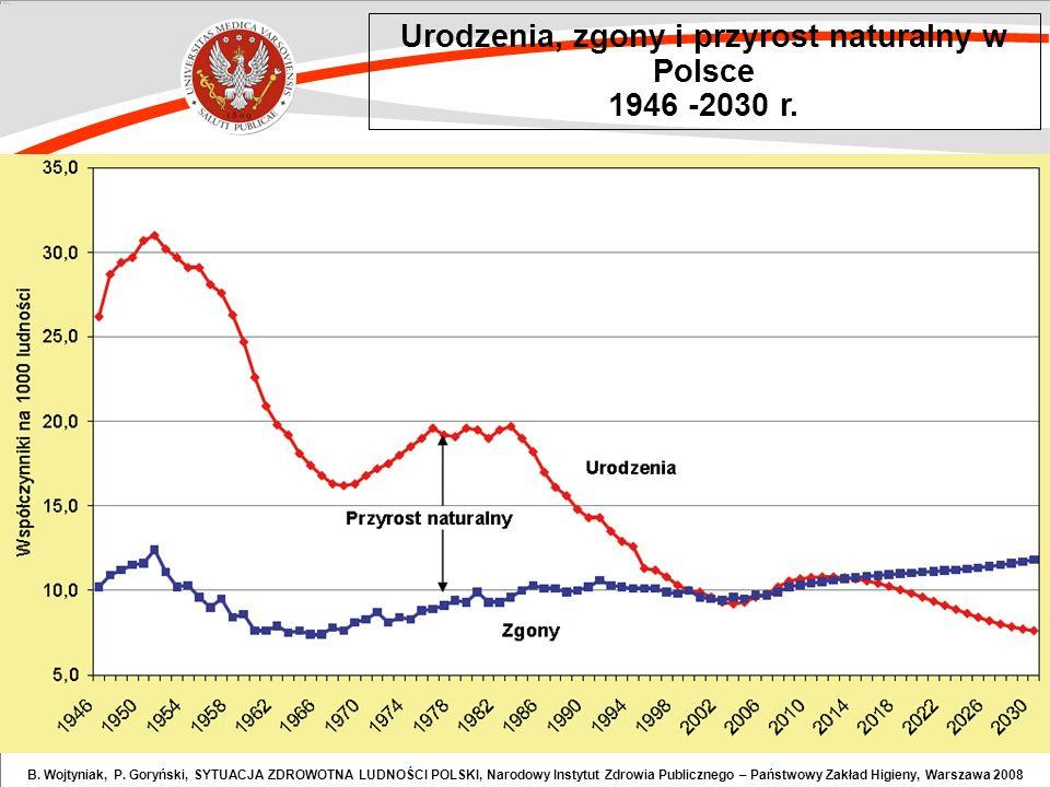 Urodzenia, zgony i przyrost naturalny w Polsce