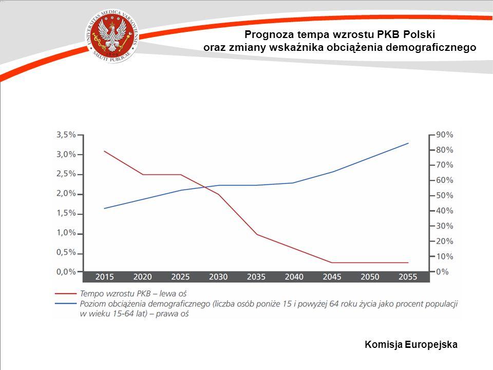 Prognoza tempa wzrostu PKB Polski