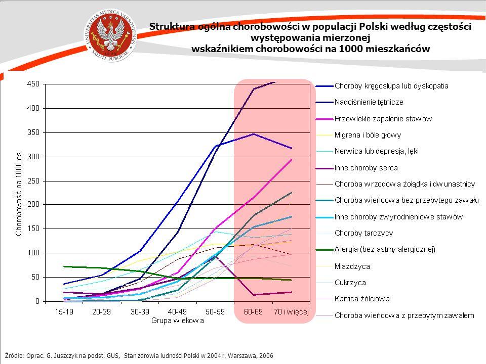 Struktura ogólna chorobowości w populacji Polski według częstości występowania mierzonej wskaźnikiem chorobowości na 1000 mieszkańców