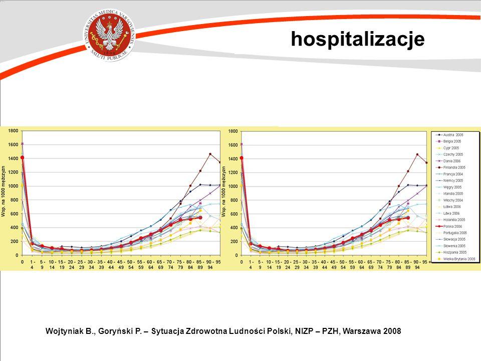 hospitalizacje Wojtyniak B., Goryński P.