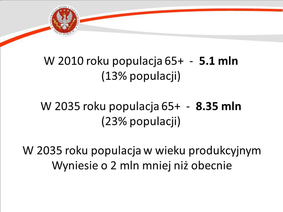 W 2035 roku populacja w wieku produkcyjnym