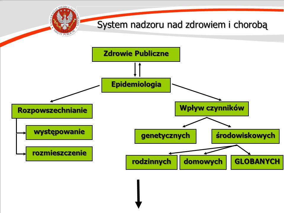 System nadzoru nad zdrowiem i chorobą