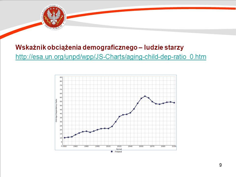 Wskaźnik obciążenia demograficznego – ludzie starzy http://esa. un