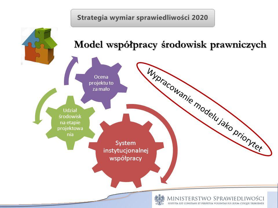 Model współpracy środowisk prawniczych