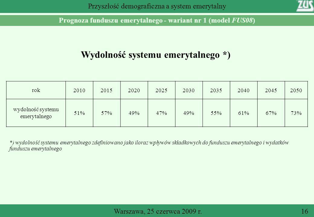 Wydolność systemu emerytalnego *)