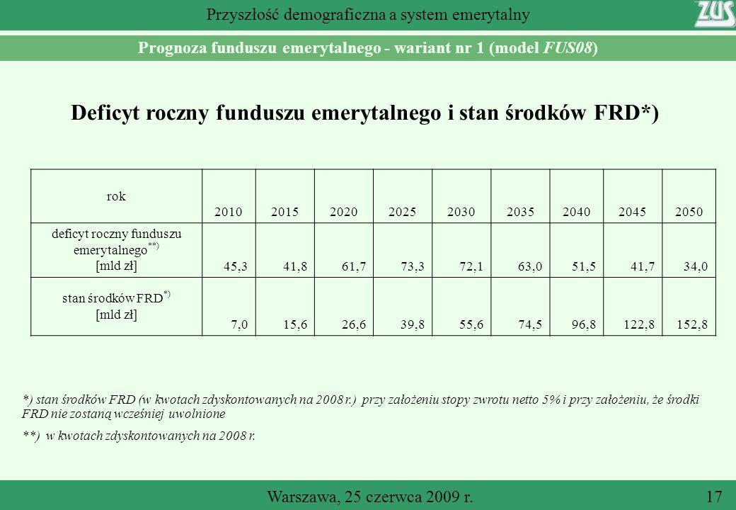 Deficyt roczny funduszu emerytalnego i stan środków FRD*)