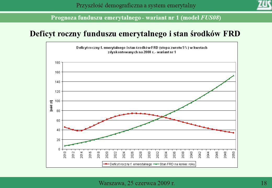 Deficyt roczny funduszu emerytalnego i stan środków FRD