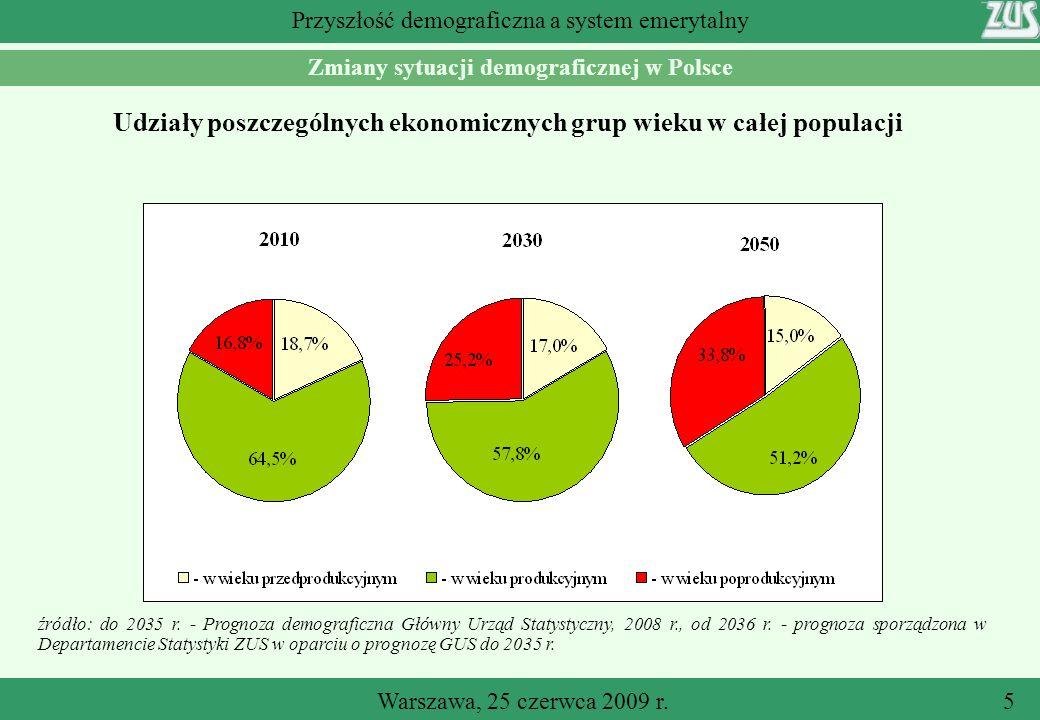 Udziały poszczególnych ekonomicznych grup wieku w całej populacji