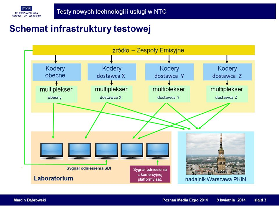 Schemat infrastruktury testowej