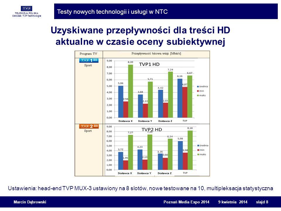 Uzyskiwane przepływności dla treści HD aktualne w czasie oceny subiektywnej